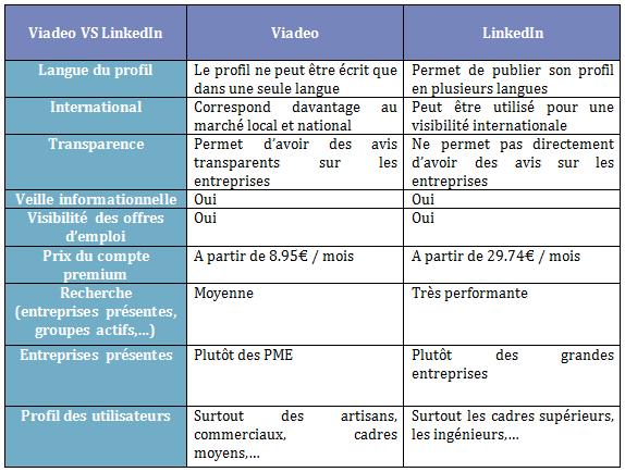LinkedIn ou Viadeo ?